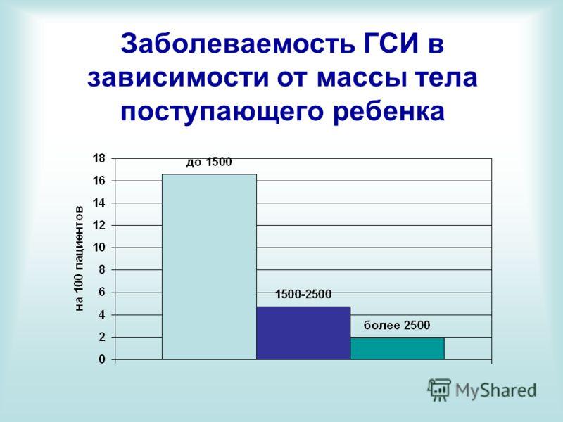 Заболеваемость ГСИ в зависимости от массы тела поступающего ребенка
