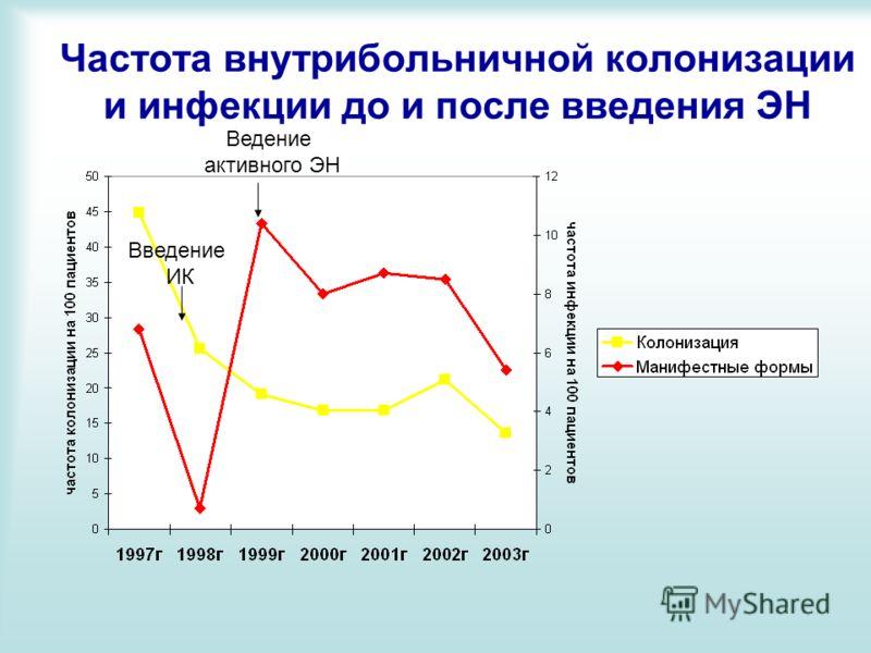 Частота внутрибольничной колонизации и инфекции до и после введения ЭН Введение ИК Ведение активного ЭН