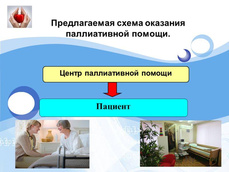 LOGO Центр паллиативной помощи Пациент Схема 2. Предлагаемая схема оказания паллиативной помощи. Предлагаемая схема оказания паллиативной помощи.