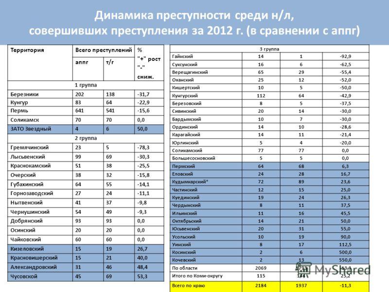 Динамика преступности среди н/л, совершивших преступления за 2012 г. (в сравнении с аппг) ТерриторияВсего преступлений %