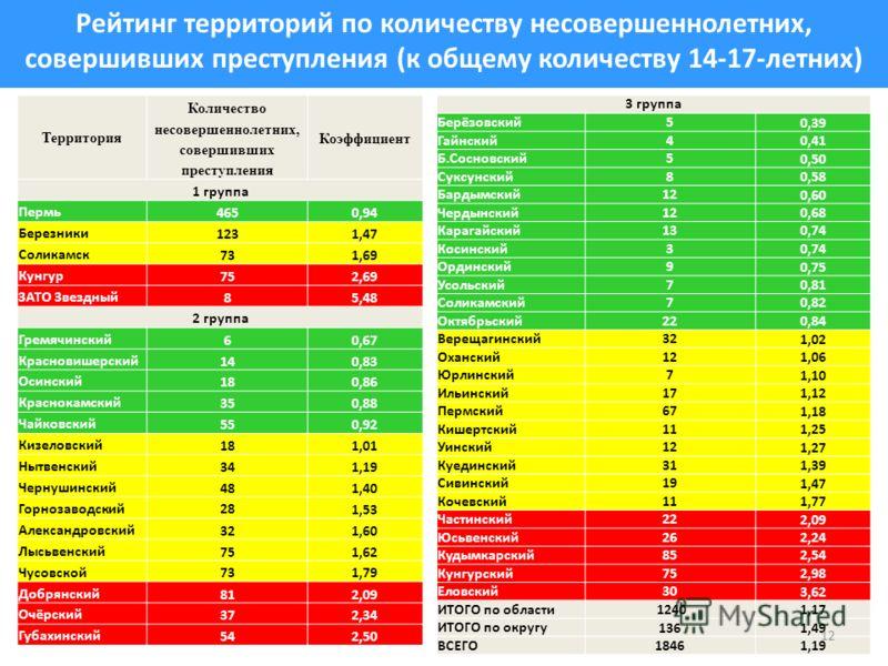 Рейтинг территорий по количеству несовершеннолетних, совершивших преступления (к общему количеству 14-17-летних) Территория Количество несовершеннолетних, совершивших преступления Коэффициент 1 группа Пермь 4650,94 Березники 1231,47 Соликамск 731,69