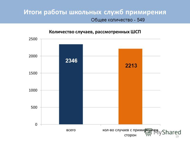 19 Итоги работы школьных служб примирения Общее количество - 549 2346 2213