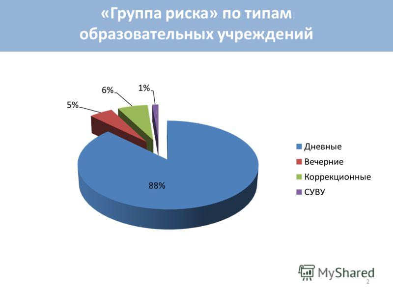 «Группа риска» по типам образовательных учреждений 2