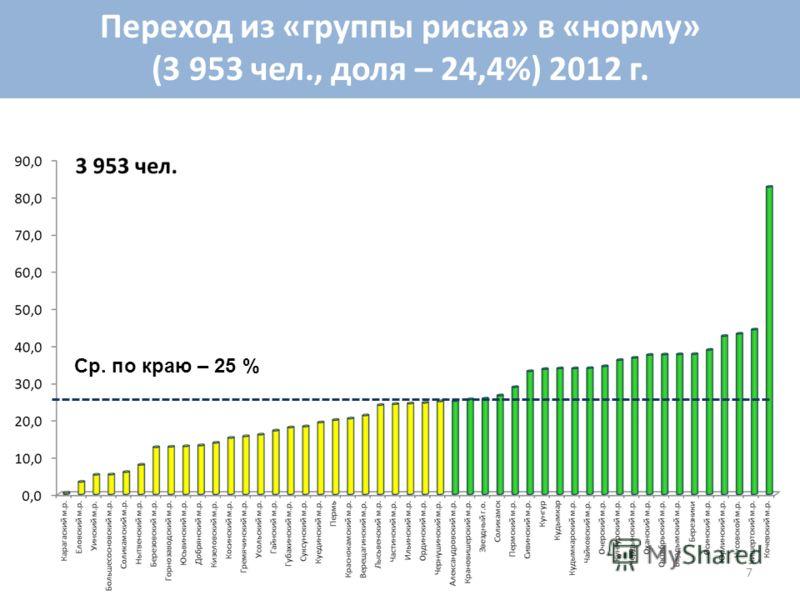 Переход из «группы риска» в «норму» (3 953 чел., доля – 24,4%) 2012 г. Ср. по краю – 25 % 7