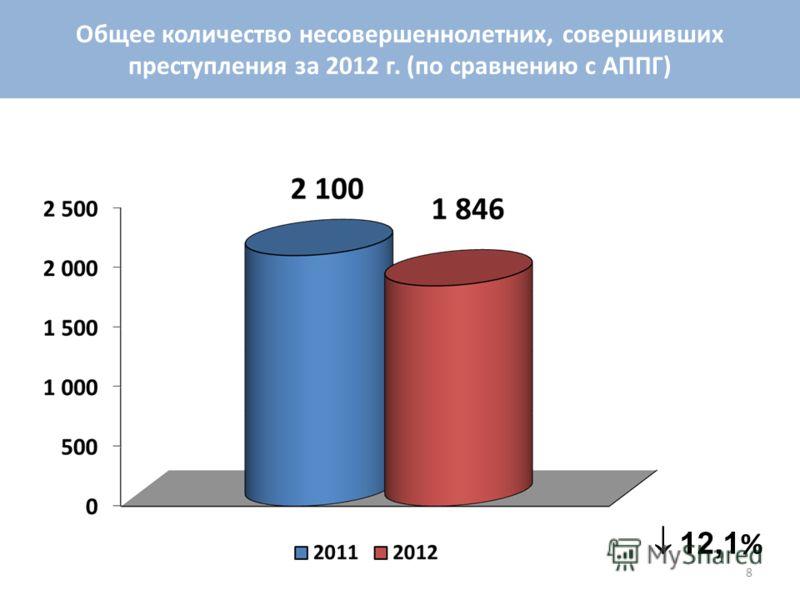 12,1 % Общее количество несовершеннолетних, совершивших преступления за 2012 г. (по сравнению с АППГ) 8