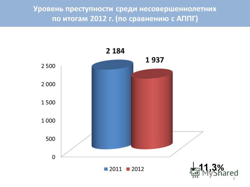 11,3 % Уровень преступности среди несовершеннолетних по итогам 2012 г. (по сравнению с АППГ) 9