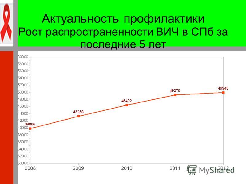 Актуальность профилактики Рост распространенности ВИЧ в СПб за последние 5 лет