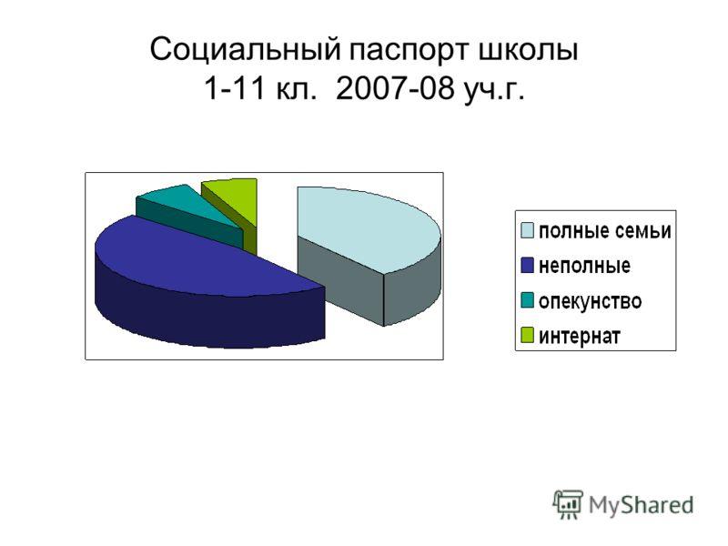 Социальный паспорт школы 1-11 кл. 2007-08 уч.г.