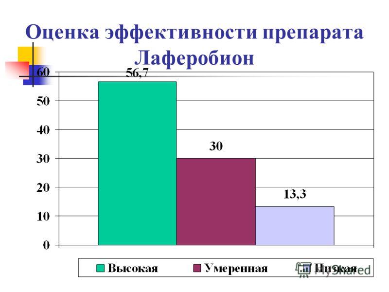 Оценка эффективности препарата Лаферобион