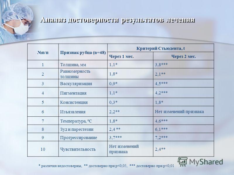 Анализ достоверности результатов лечения п/пПризнак рубца (n=48) Критерий Стьюдента, t Через 1 мес.Через 2 мес. 1Толщина, мм1,1*3,8*** 2 Равномерность толщины 1,8* 2,1** 3Васкуляризация0,9*4,5*** 4Пигментация 1,1*4,2*** 5Консистенция0,3*1,8* 6Изъязвл