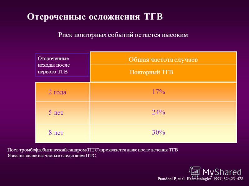 Рецидивы ТЭЛА: У 8% больных рецидивы ТЭЛА в течение ближайших 3-х месяцев 34% смертность в течение 2-х недель 47% смертность в течение 3-х месяцев Смертность при ТЭЛА: 11% смертность в течение ближайших 2-х недель 17% смертность в течение 3-х месяцев