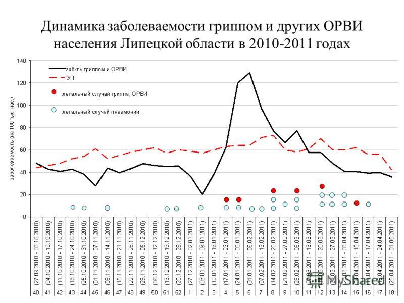 Динамика заболеваемости гриппом и других ОРВИ населения Липецкой области в 2010-2011 годах