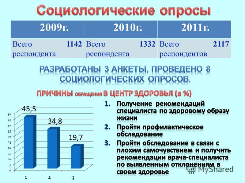2009г. 2010г. 2011г. Всего 1142 респондента Всего 1332 респондента Всего 2117 респондентов