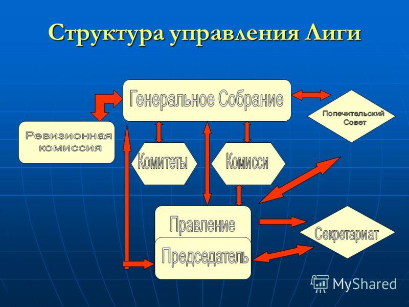 Структура управления Лиги