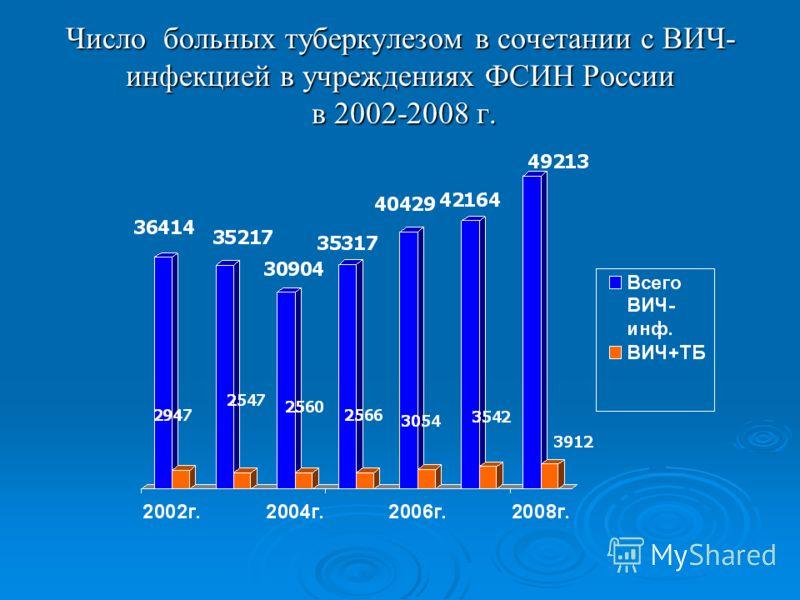 Число больных туберкулезом в сочетании с ВИЧ- инфекцией в учреждениях ФСИН России в 2002-2008 г.