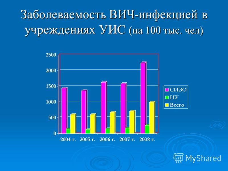 Заболеваемость ВИЧ-инфекцией в учреждениях УИС (на 100 тыс. чел)