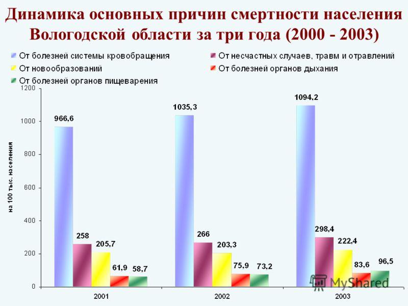 Динамика основных причин смертности населения Вологодской области за три года (2000 - 2003)