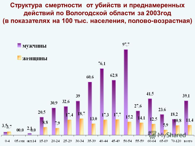 Структура смертности от убийств и преднамеренных действий по Вологодской области за 2003год (в показателях на 100 тыс. населения, полово-возрастная)
