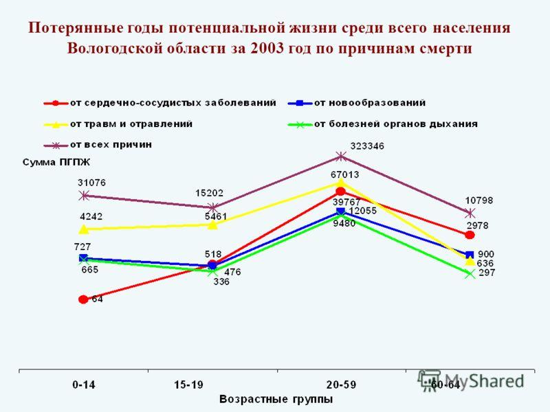 Потерянные годы потенциальной жизни среди всего населения Вологодской области за 2003 год по причинам смерти