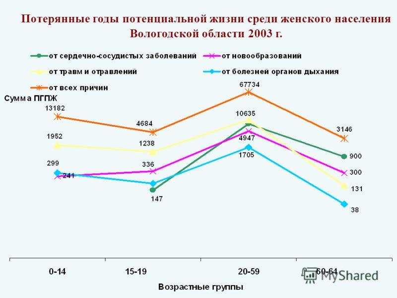 Потерянные годы потенциальной жизни среди женского населения Вологодской области 2003 г.