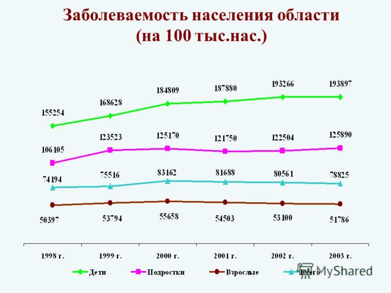 Заболеваемость населения области (на 100 тыс.нас.)