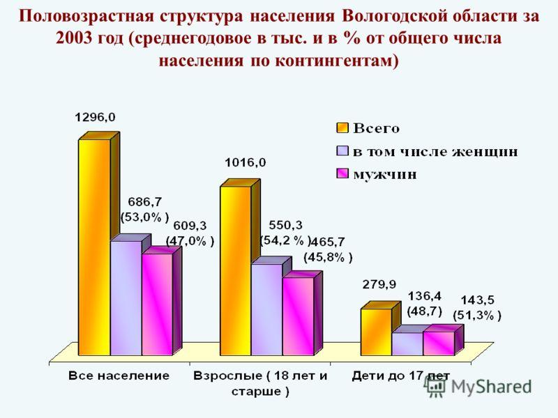 Половозрастная структура населения Вологодской области за 2003 год (среднегодовое в тыс. и в % от общего числа населения по контингентам)