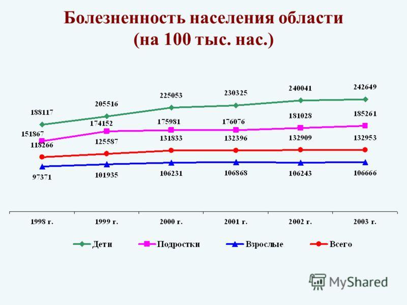 Болезненность населения области (на 100 тыс. нас.)