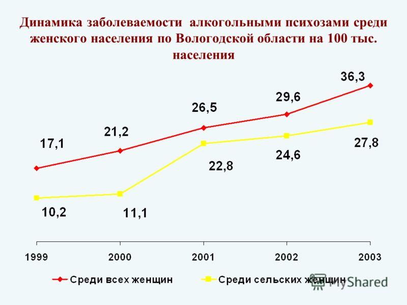 Динамика заболеваемости алкогольными психозами среди женского населения по Вологодской области на 100 тыс. населения