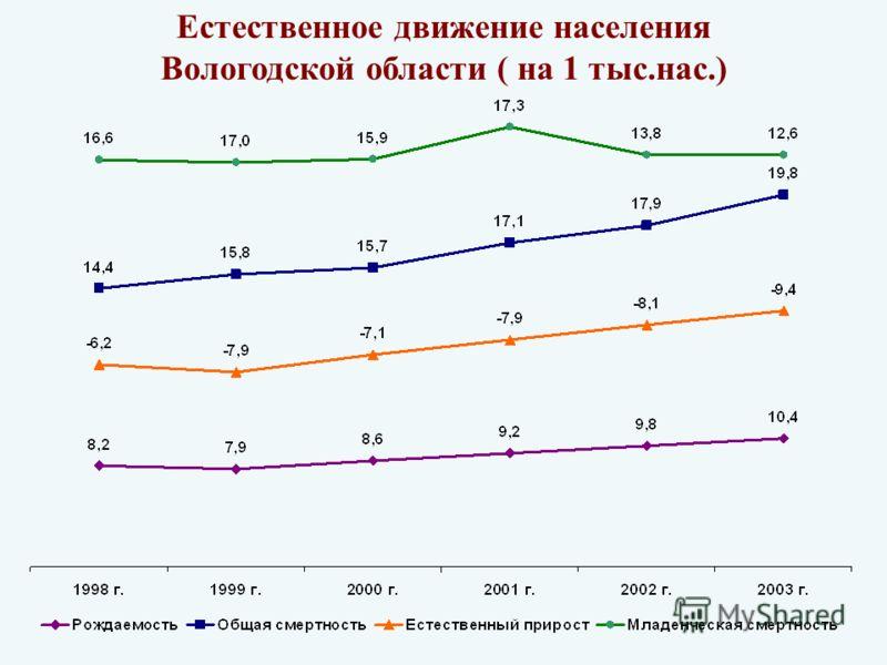 Естественное движение населения Вологодской области ( на 1 тыс.нас.)