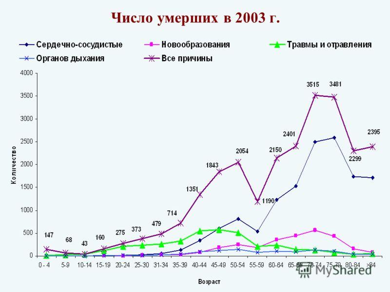 Число умерших в 2003 г.