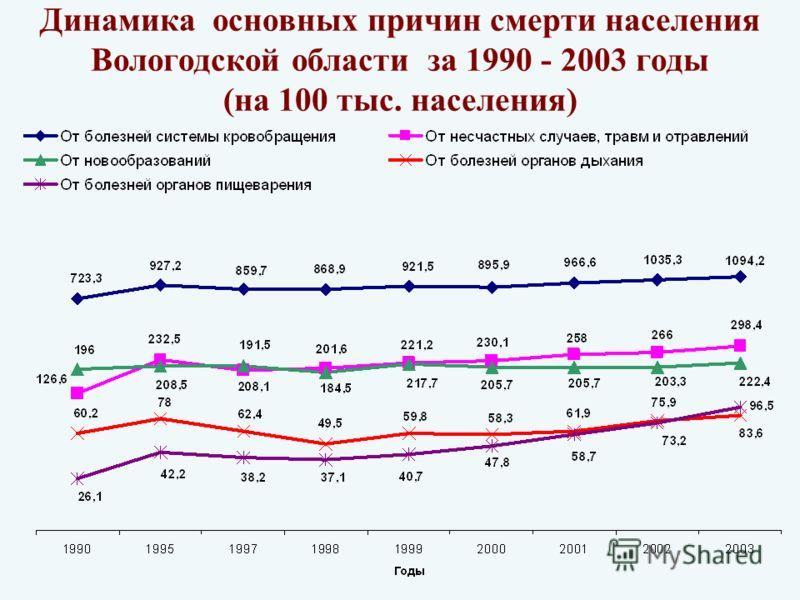 Динамика основных причин смерти населения Вологодской области за 1990 - 2003 годы (на 100 тыс. населения)