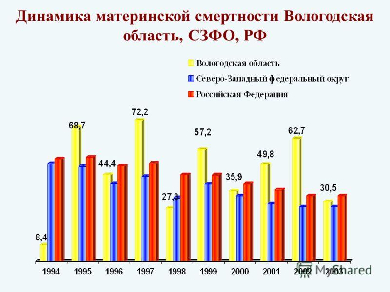 Динамика материнской смертности Вологодская область, СЗФО, РФ