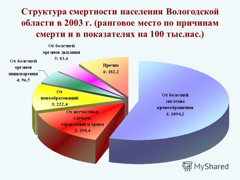 Структура смертности населения Вологодской области в 2003 г. (ранговое место по причинам смерти и в показателях на 100 тыс.нас.)