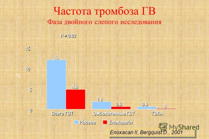 EnoxaparinPlacebo P = 0.02 0 5 10 15ТЭЛА Всего ГВТ Эмбологенные ГВТ 4.8 12 0.6 0 1.8 0.6 Частота тромбоза ГВ Фаза двойного слепого исследования % Enoxacan II, Bergquist D., 2001