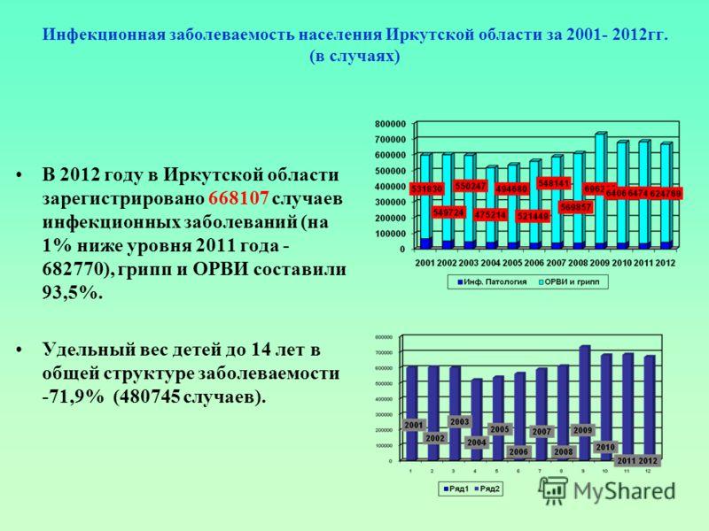 Инфекционная заболеваемость населения Иркутской области за 2001- 2012гг. (в случаях) В 2012 году в Иркутской области зарегистрировано 668107 случаев инфекционных заболеваний (на 1% ниже уровня 2011 года - 682770), грипп и ОРВИ составили 93,5%. Удельн