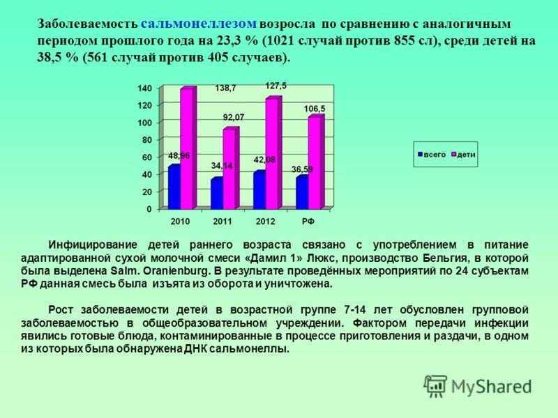 Заболеваемость сальмонеллезом возросла по сравнению с аналогичным периодом прошлого года на 23,3 % (1021 случай против 855 сл), среди детей на 38,5 % (561 случай против 405 случаев). Инфицирование детей раннего возраста связано с употреблением в пита