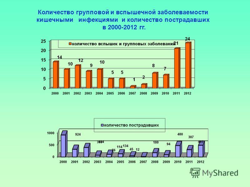 Количество групповой и вспышечной заболеваемости кишечными инфекциями и количество пострадавших в 2000-2012 гг.