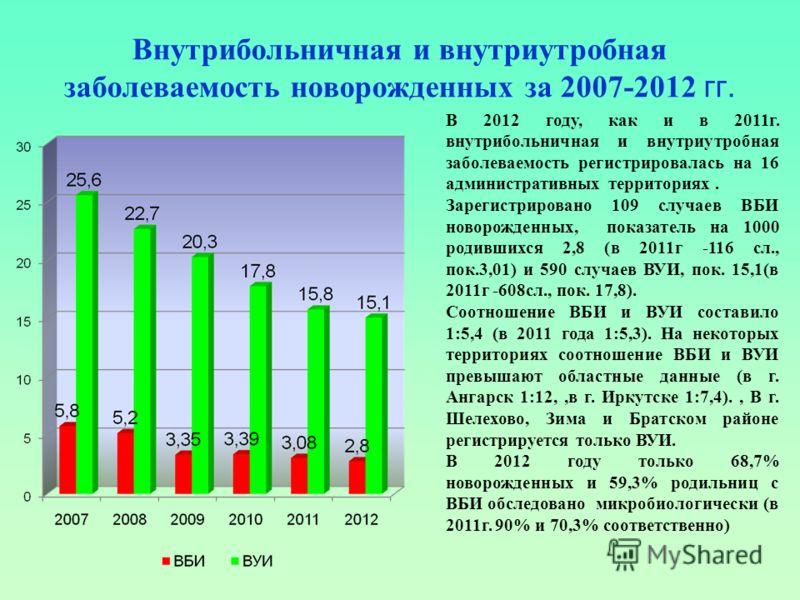 Внутрибольничная и внутриутробная заболеваемость новорожденных за 2007-2012 гг. В 2012 году, как и в 2011г. внутрибольничная и внутриутробная заболеваемость регистрировалась на 16 административных территориях. Зарегистрировано 109 случаев ВБИ новорож