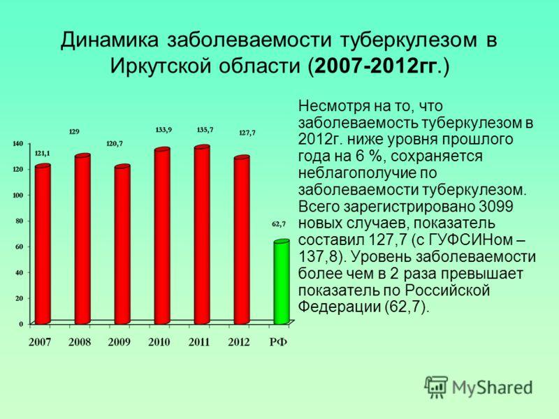 Динамика заболеваемости туберкулезом в Иркутской области (2007-2012гг.) Несмотря на то, что заболеваемость туберкулезом в 2012г. ниже уровня прошлого года на 6 %, сохраняется неблагополучие по заболеваемости туберкулезом. Всего зарегистрировано 3099