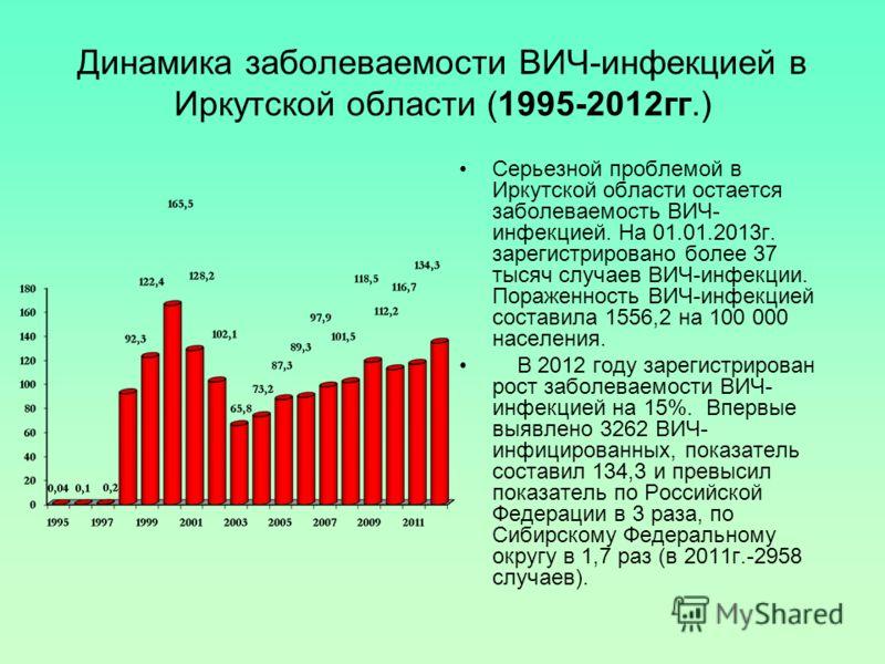 Динамика заболеваемости ВИЧ-инфекцией в Иркутской области (1995-2012гг.) Серьезной проблемой в Иркутской области остается заболеваемость ВИЧ- инфекцией. На 01.01.2013г. зарегистрировано более 37 тысяч случаев ВИЧ-инфекции. Пораженность ВИЧ-инфекцией