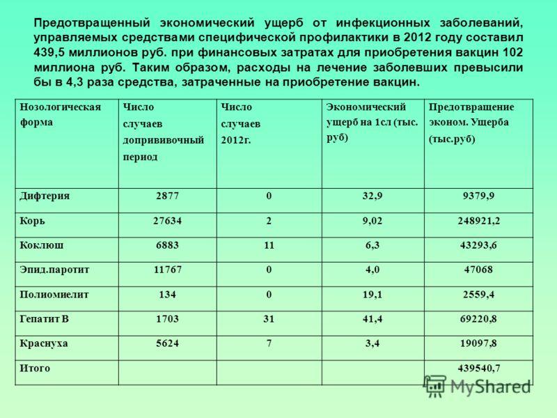 Предотвращенный экономический ущерб от инфекционных заболеваний, управляемых средствами специфической профилактики в 2012 году составил 439,5 миллионов руб. при финансовых затратах для приобретения вакцин 102 миллиона руб. Таким образом, расходы на л