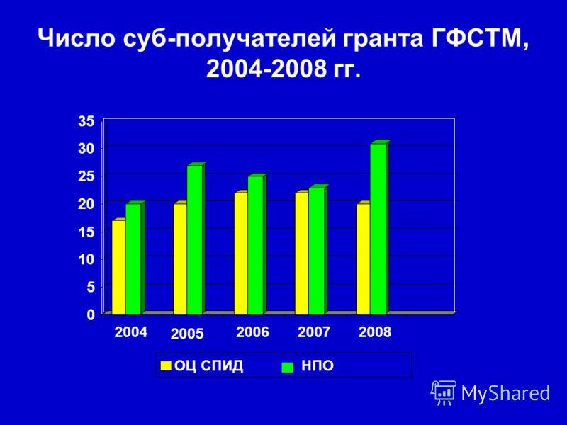 Число суб-получателей гранта ГФСТМ, 2004-2008 гг. 0 5 10 15 20 25 30 35 2004 2005 200620072008 ОЦ СПИДНПО