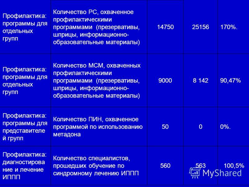 Профилактика: программы для отдельных групп Количество РС, охваченное профилактическими программами (презервативы, шприцы, информационно- образовательные материалы) 1475025156170%. Профилактика: программы для отдельных групп Количество МСМ, охваченны