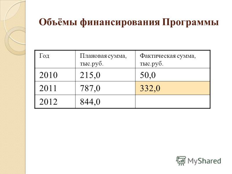Объёмы финансирования Программы ГодПлановая сумма, тыс.руб. Фактическая сумма, тыс.руб. 2010215,050,0 2011787,0332,0 2012844,0