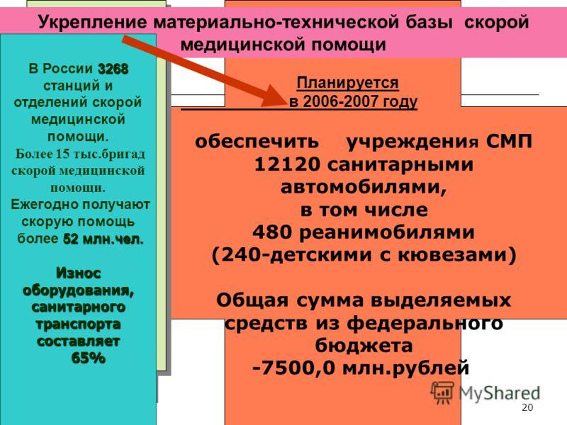 20 Укрепление материально-технической базы скорой медицинской помощи 3268 В России 3268 станций и отделений скорой медицинской помощи. Более 15 тыс.бригад скорой медицинской помощи. Ежегодно получают скорую помощь 52 млн.чел. более 52 млн.чел. Износ