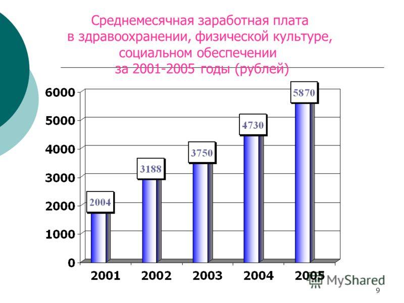 9 Среднемесячная заработная плата в здравоохранении, физической культуре, социальном обеспечении за 2001-2005 годы (рублей)