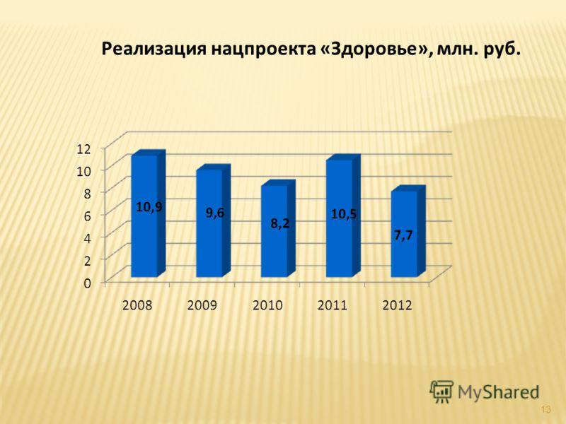 13 Реализация нацпроекта «Здоровье», млн. руб.