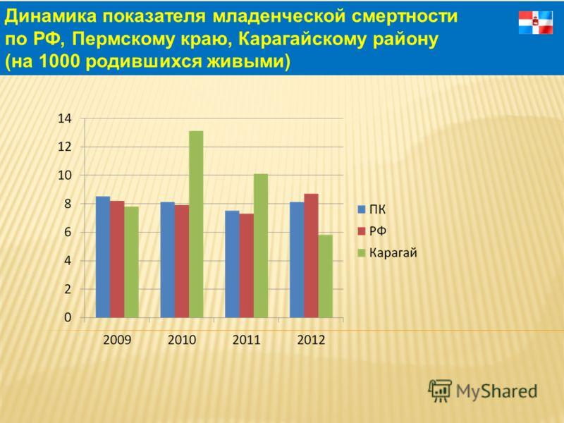 Динамика показателя младенческой смертности по РФ, Пермскому краю, Карагайскому району (на 1000 родившихся живыми)