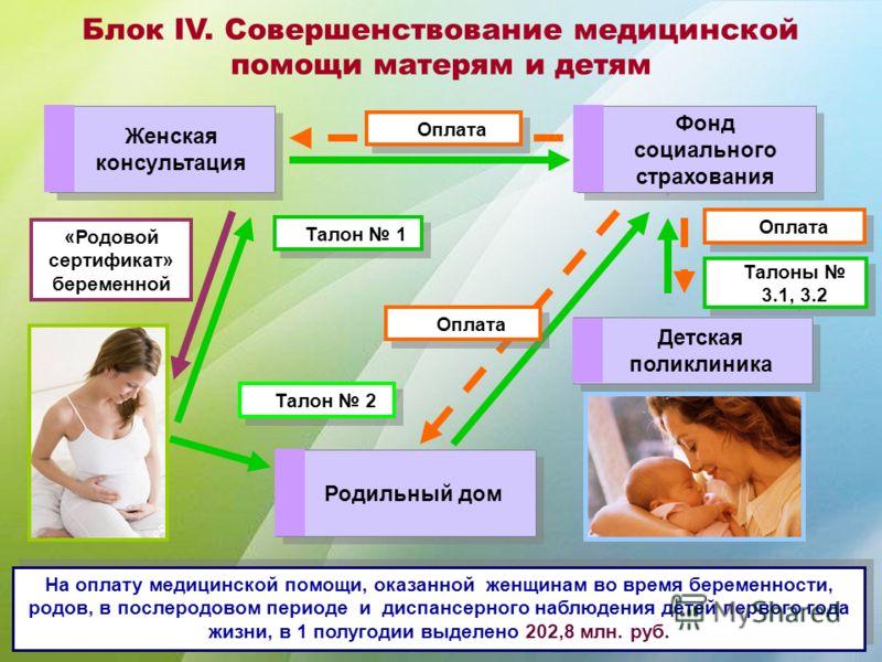 Блок IV. Совершенствование медицинской помощи матерям и детям На оплату медицинской помощи, оказанной женщинам во время беременности, родов, в послеродовом периоде и диспансерного наблюдения детей первого года жизни, в 1 полугодии выделено 202,8 млн.