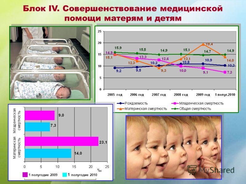 Блок IV. Совершенствование медицинской помощи матерям и детям 1 полугодие 2009 1 полугодие 2010